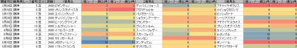 脚質傾向_阪神_芝_2400m_20190101~20190916