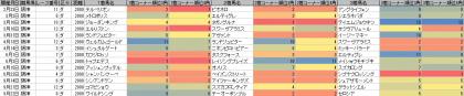 脚質傾向_阪神_ダート_2000m_20190101~20190922