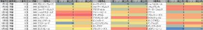 脚質傾向_京都_芝_2400m_20190101~20190929