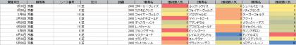 人気傾向_京都_芝_2400m_20190101~20190929