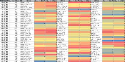 脚質傾向_東京_芝_1800m_20190101~20191006