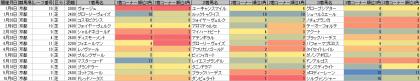 脚質傾向_京都_芝_2400m以上_20190101~20191014