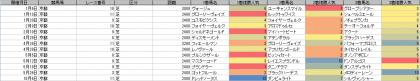 人気傾向_京都_芝_2400m以上_20190101~20191014