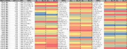 脚質傾向_東京_芝_2000m_20190101~20191021