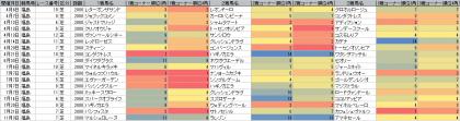 脚質傾向_福島_芝_2000m_20190101~20191103