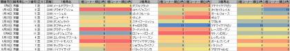 脚質傾向_京都_芝_2200m_20190101~20191103