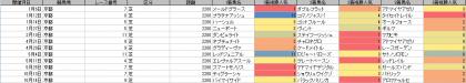 人気傾向_京都_芝_2200m_20190101~20191103