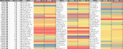 脚質傾向_京都_芝_1200m_20190101~20191117