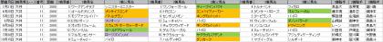 馬場傾向_大井_ダート_2000m_20190101~20191227