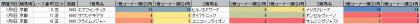 脚質傾向_京都_芝_1600m_20200101~20200106