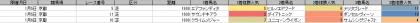 人気傾向_京都_芝_1600m_20200101~20200106