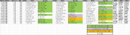 馬場傾向_京都_芝_2400m_20190101~20191231