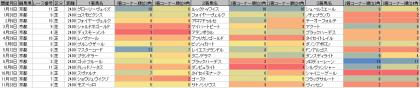 脚質傾向_京都_芝_2400m_20190101~20191231