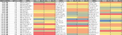 脚質傾向_京都_ダ_1800m_20200101~20200119