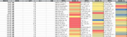 人気傾向_京都_ダ_1800m_20200101~20200119