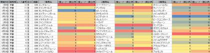 脚質傾向_京都_芝_1200m_20190101~20190526