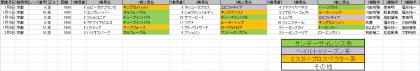 馬場傾向_京都_芝_1800m_20200101~20200202