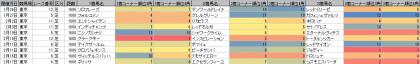 脚質傾向_東京_芝_1600m_20190101~20190217