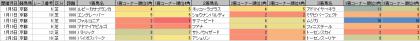 脚質傾向_京都_芝_1800m_20200101~20200202