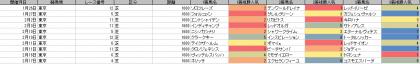人気傾向_東京_芝_1600m_20190101~20190217