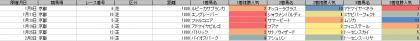 人気傾向_京都_芝_1800m_20200101~20200202