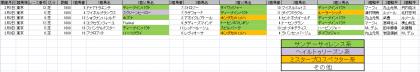 馬場傾向_東京_芝_1800m_20200101~20200209