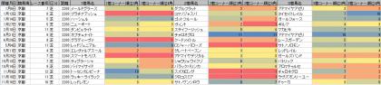 脚質傾向_京都_芝_2200m_20190101~20191231