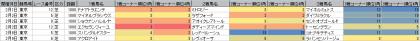 脚質傾向_東京_芝_1800m_20200101~20200209