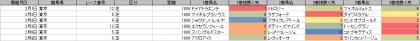 人気傾向_東京_芝_1800m_20200101~20200209