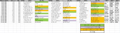 馬場傾向_東京_ダート_1600m_20200101~20200216