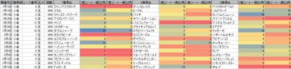 脚質傾向_小倉_芝_1800m_20200101~20200216