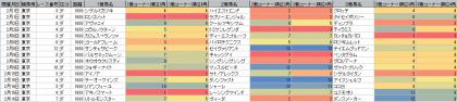 脚質傾向_東京_ダート_1600m_20200101~20200216
