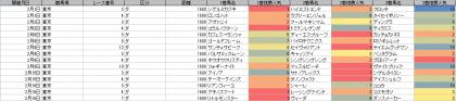 人気傾向_東京_ダート_1600m_20200101~20200216