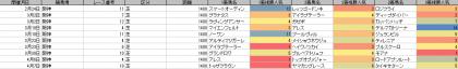人気傾向_阪神_芝_1400m_20190101~20190407