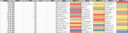 人気傾向_阪神_芝_1600m_20190101~20190414