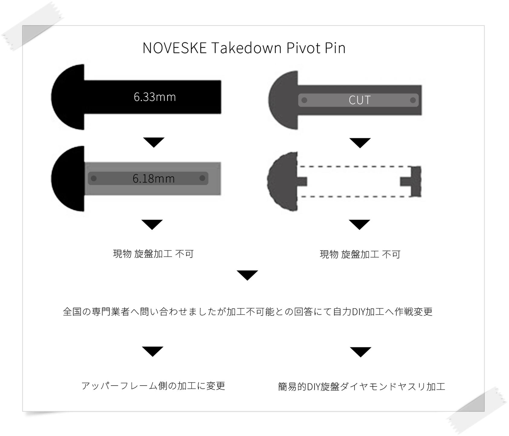 4 実物 NOVESKE AR-15 TAKEDOWN & PIVOT STEEL PIN!! 実物ピンを次世代M4へ対応させるべく簡易的DIY加工だ!ノベスケ ノベスキー スチール テイクダウン ピポッドピン! DIY 加工 カスタム 簡易的 旋盤加工 取付 レビ