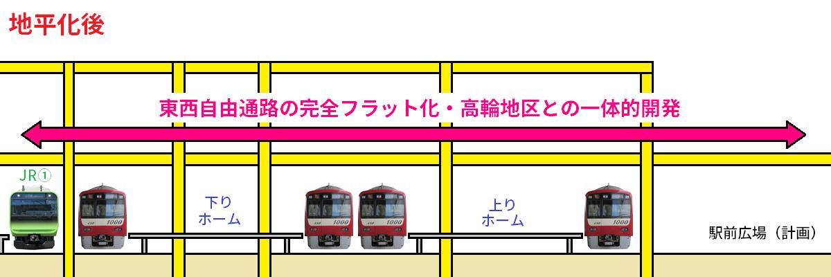 京急品川駅の地平化前後の横断面比較図