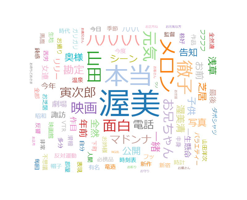 """徹子の部屋 山田洋次~88歳…""""国民的映画""""生み50年~ 渥美さん"""