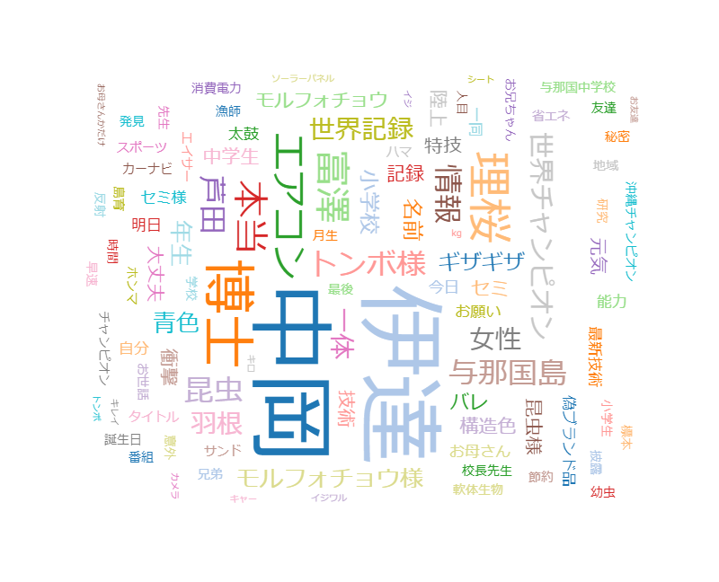 サンドウィッチマン&芦田愛菜の博士ちゃん 離島で子供博士探し旅
