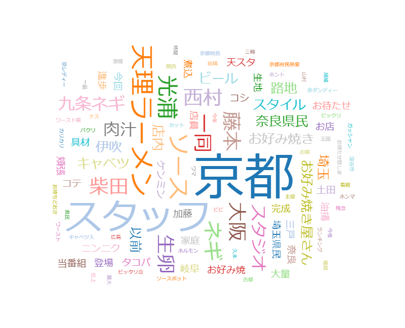 秘密のケンミンSHOW! 京都秘密の味!最強粉もん登場&(秘)