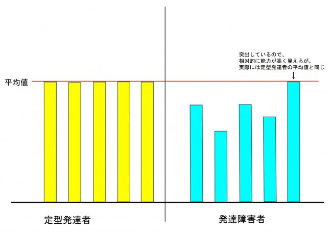 発障害者と定型発達者平均値比較