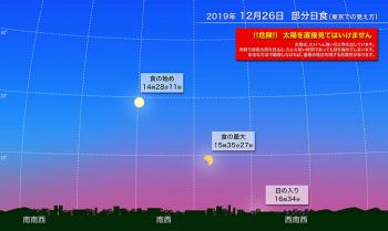 2019 1226 国立天文台(NAOJ)