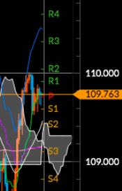 2020:2:11 ドル円8時間足