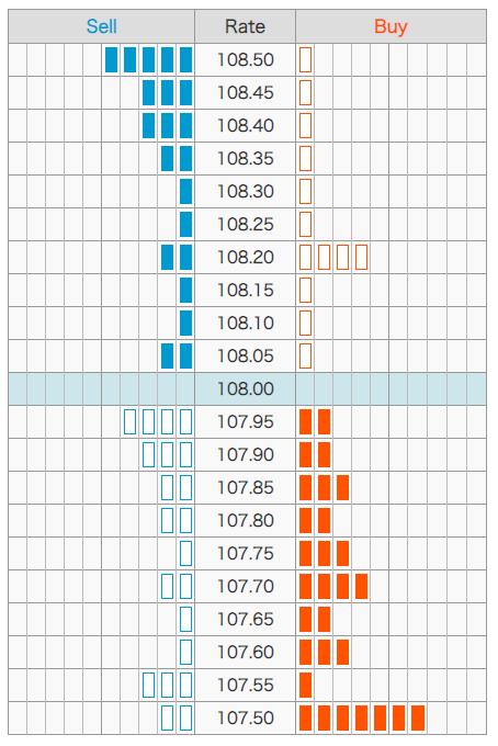 2020:3:3 ドル円取引データ