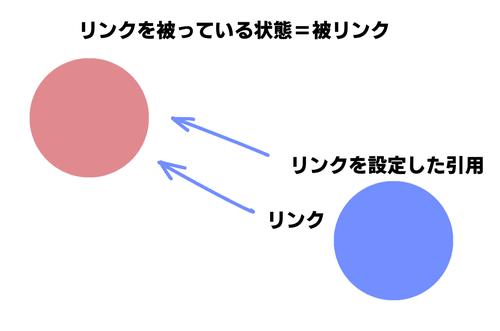 正しい著作物の引用とリンク設定でドメインパワーを上げる方法 サムネイル画像