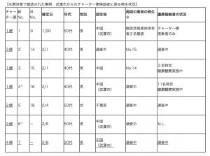 新型コロナ水際対策での事例令和2年2月10日版