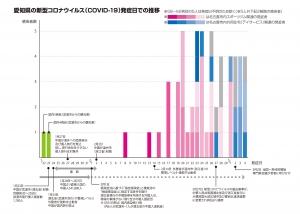 COVID19愛知県発症日別推移-01