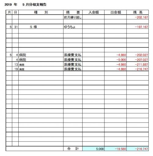 2019-05月分収支報告